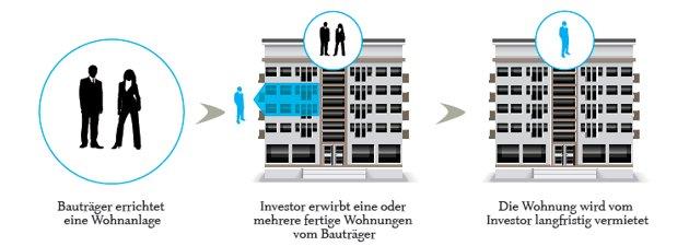 Grundprinzip der Anlegerwohnung